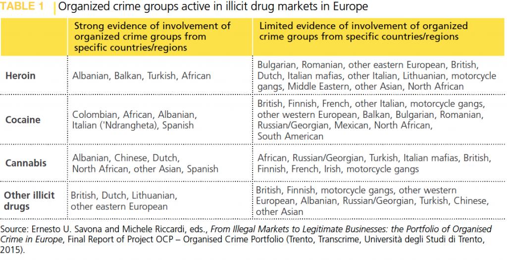 Krimi i organizuar ne tregjet Europiane